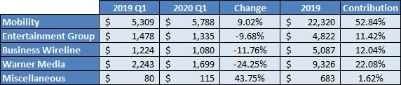 Contribution au revenu du segment AT&T