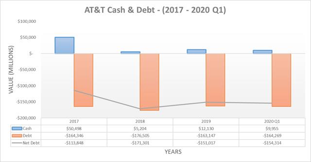 Trésorerie et dette d'AT&T