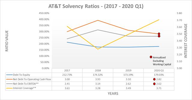 Ratios de solvabilité AT&T