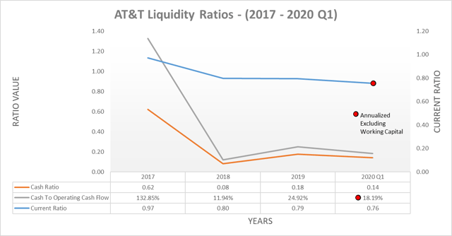Ratios de liquidité AT&T