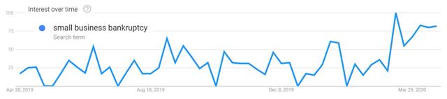 Tendances Google - faillite de petites entreprises