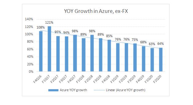 L'azur n'avait montré qu'une modeste décélération de la croissance des revenus qui semblait très cohérente avec les gains d'échelle