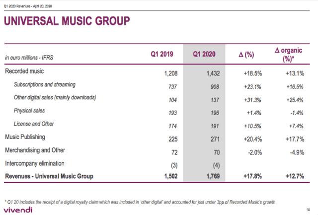 Résultats de Universal Music Group pour le T1-2020