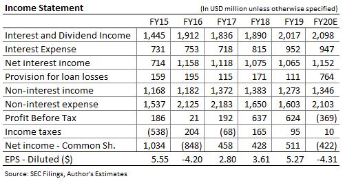 Prévisions de revenus du groupe CIT