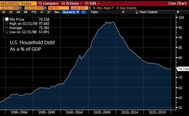 Dette des ménages américains en pourcentage du PIB