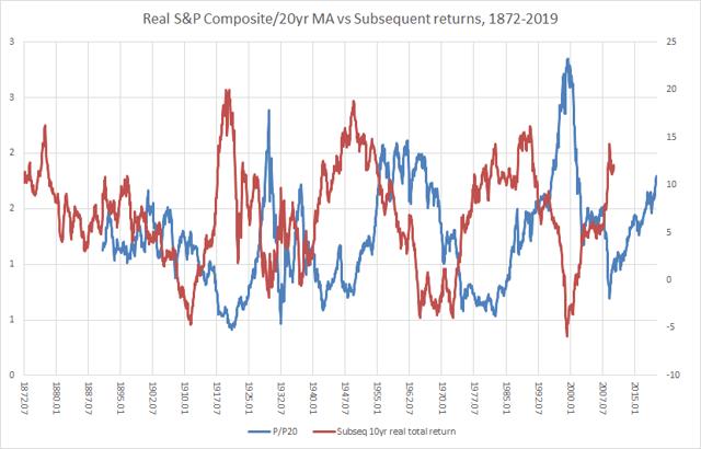 Supercycles boursiers vs rendements sur 10 ans
