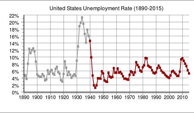Historique du chômage aux États-Unis