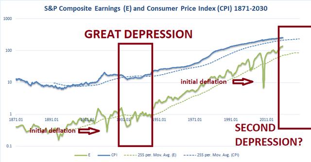 revenus par rapport à l'IPC et aux dépressions