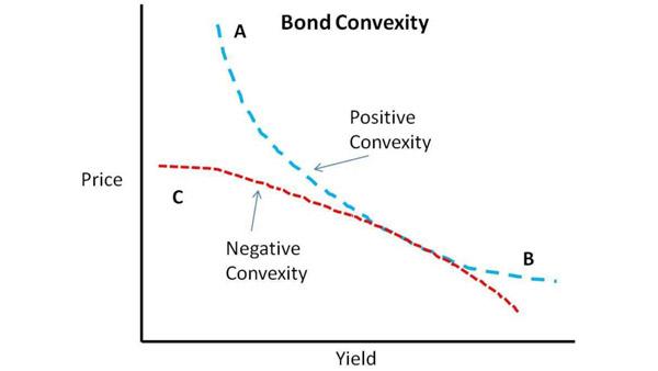 Comment constituer un portefeuille d'obligations dans un contexte de hausse des taux ...