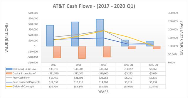 Flux de trésorerie d'AT&T