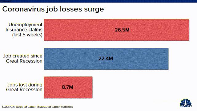 20200423 Demandes de prestations d'assurance-chômage contre pertes d'emplois en GR