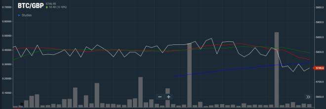 Le prix de la livre sterling de Bitcoin devient de plus en plus important