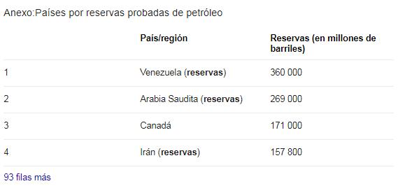 Les plus grandes réserves de pétrole au monde. Source Wikipedia.