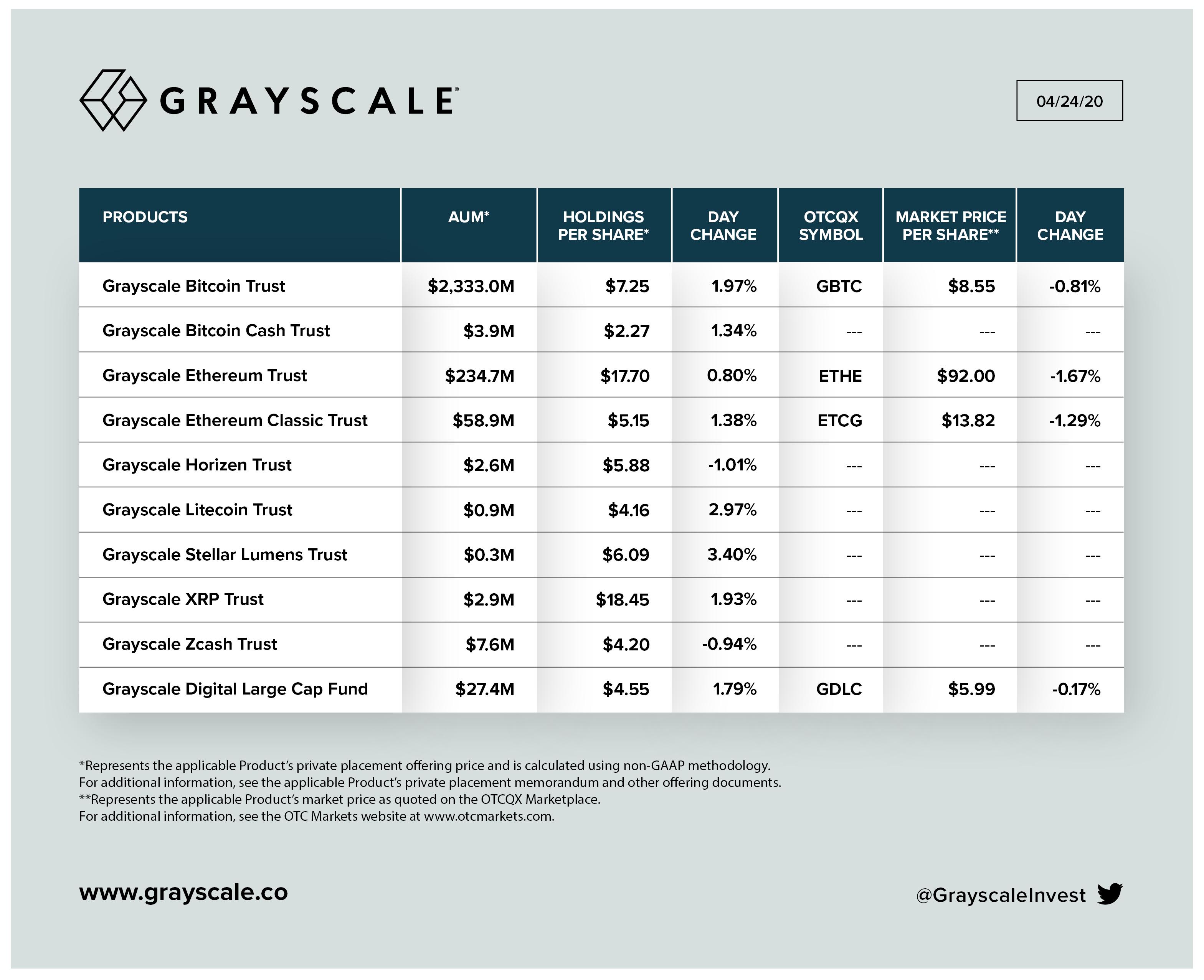 Tableau de l'augmentation des investissements dans les produits Grayscale. Source : Niveaux de gris.