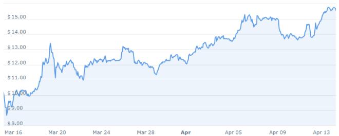 Après avoir touché le sol à la mi-mars, la Binance Coin a gagné 151%.