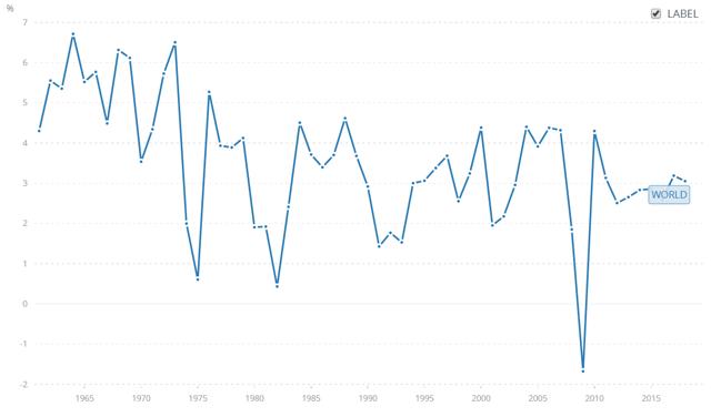 Croissance économique mondiale par année