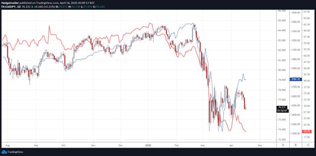 Vente de CAD/JPY contre actions et pétrole