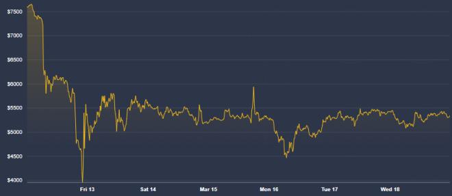 Malgré sa chute le 12 mars, le prix de Bitcoin n'est pas corrélé avec le marché boursier, selon Melker