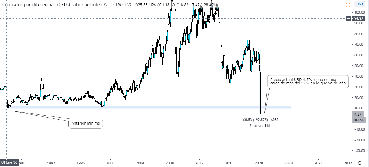 Graphique du baril de pétrole WTI coté en USD. Source Tradingview