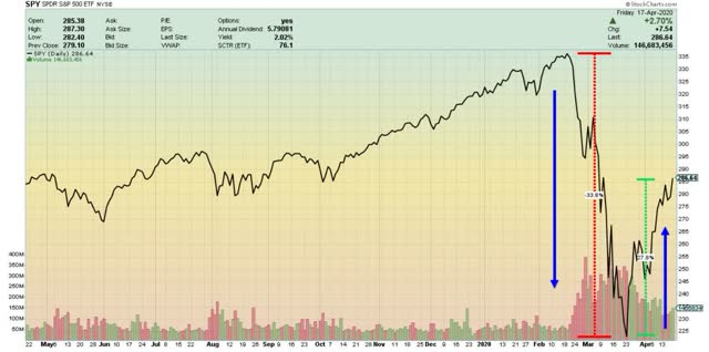 Courant S&P500