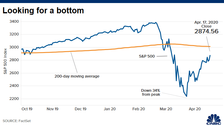 Les marchés financiers sont à nouveau en hausse, grâce aux avancées contre le Coronavirus. Source : CNBC