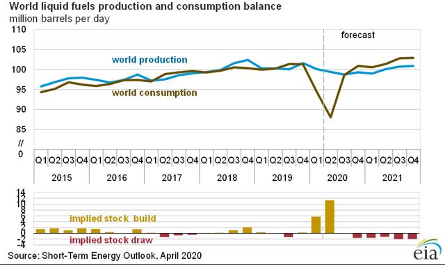 Bilan mondial de la production et de la consommation de combustibles liquides