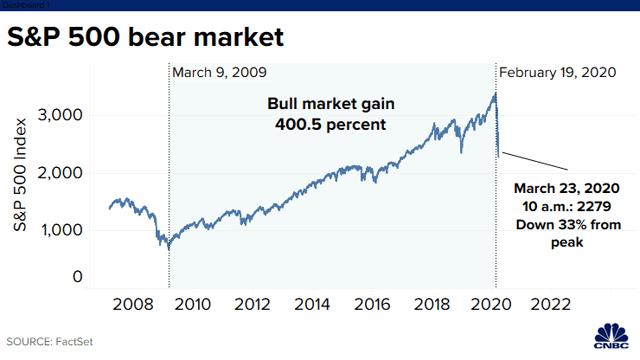 Les niveaux de soutien du VIX à surveiller alors que l'indice S&P 500 recule à 3000