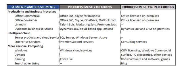 Microsoft exploite trois grands secteurs d'activité, dont les revenus se répartissent de façon presque égale entre les trois parties. Ces divisions comprennent la productivité et les processus commerciaux (par exemple, Microsoft Office et LinkedIn), le cloud intelligent (par exemple, Azure) et l'informatique personnelle (par exemple, Surface et Xbox)