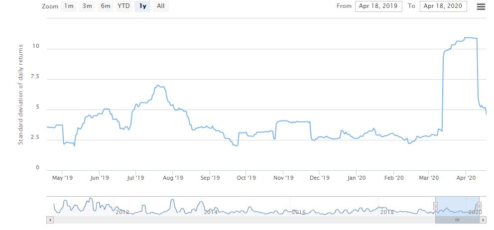 Graphique de la volatilité des niches de Bitcoin sur un an. Depuis le mois de mars, la volatilité a sensiblement diminué, comme le montre le graphique. Source : Acheter des billets sur le site de Buybitcoinworldwide.com