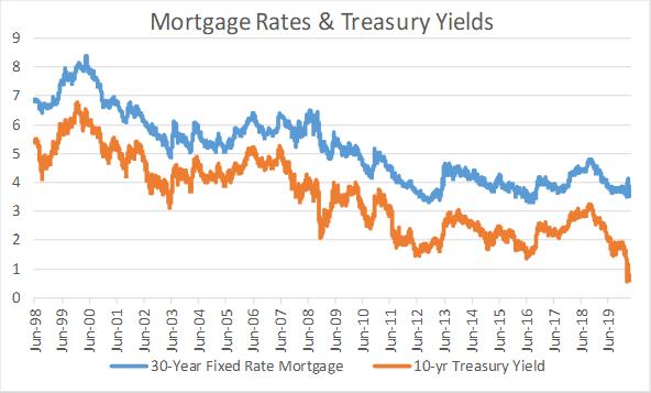 Taux hypothécaires à 30 ans et rendement du Trésor à 10 ans