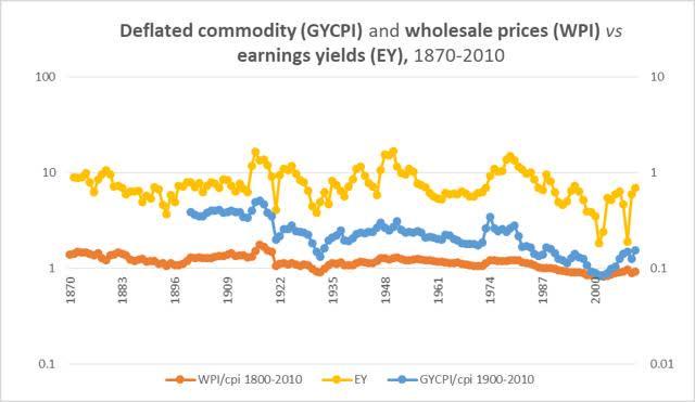 le rendement des bénéfices par rapport aux prix des matières premières ajustés en fonction de l'inflation