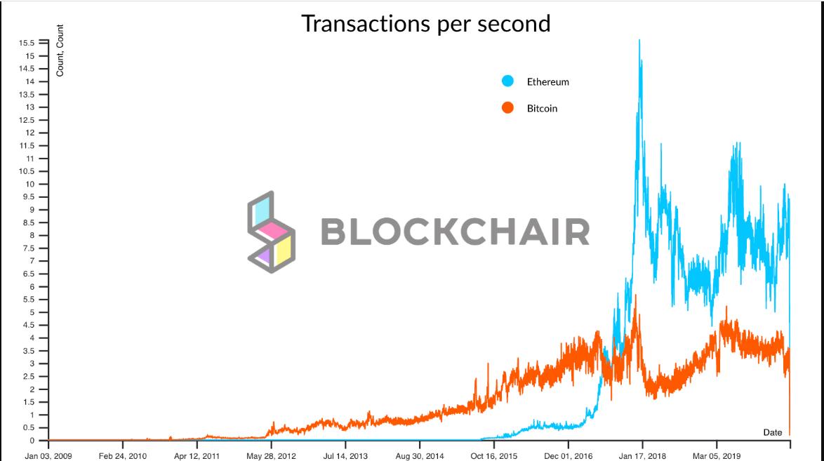 Transactions par seconde d'Ethereum et de Bitcoin Source : Blockchair
