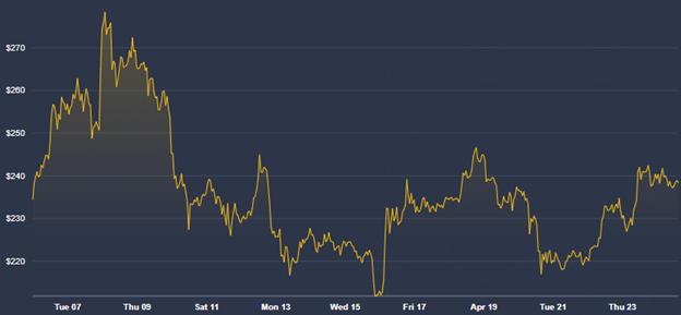 Tableau des prix mensuels de Bitcoin Cash (BCH). Source : Coindesk