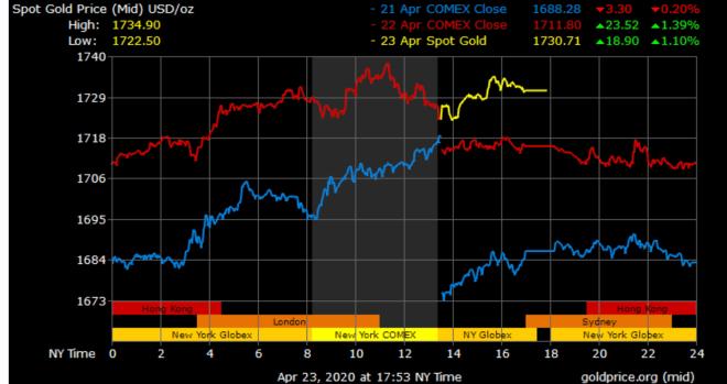La variation du prix de l'or ne pouvait pas maintenir le prix de Petro constant.
