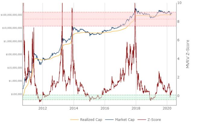 Le score Bitcoin MVRV-Z mesure l'écart entre la valeur réalisée et la valeur marchande.