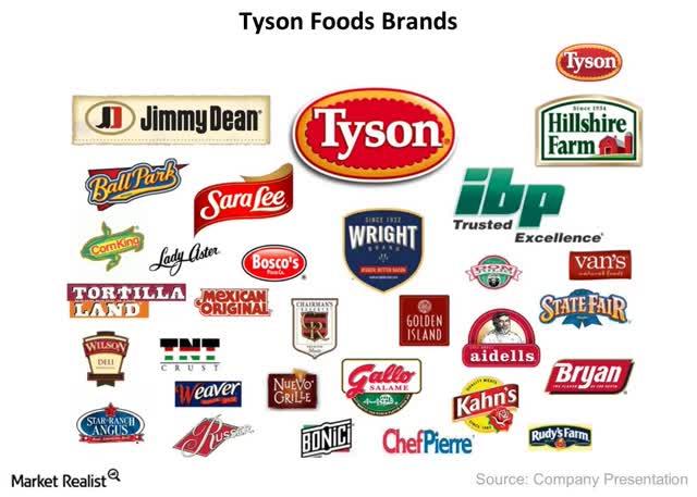 La vaste étendue du portefeuille de produits de Tyson Foods - Market Realist
