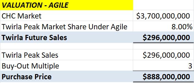rachat agile de la valeur