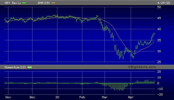 SPDR S&P Retail ETF