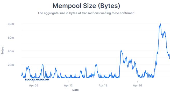 Le Mempool avait atteint un sommet lorsque quatre blocs de bitcoin ont été extraits en 43 secondes. Source : Blockchain.com