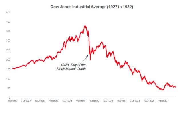 Carte du Dow 1929 à 1932