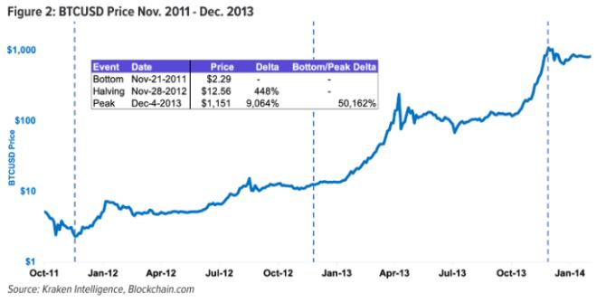 Après la première réduction de moitié de Bitcoin, le prix a continué à augmenter. Source : Kraken Intelligence