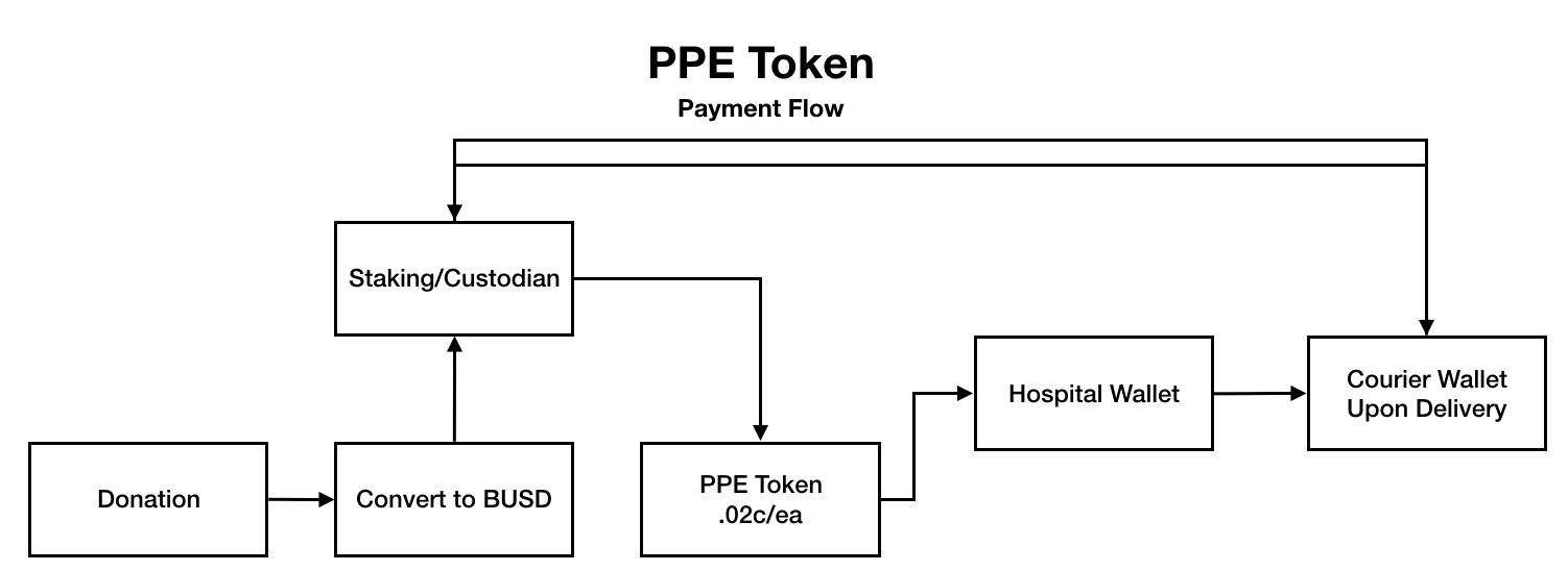 PBE Token Flow. Source : Binance Blog