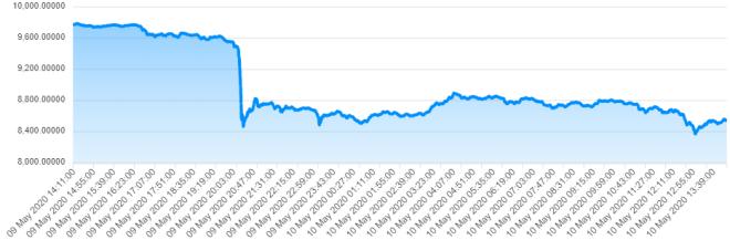 Aujourd'hui, il a connu un effondrement, mais qu'adviendra-t-il du prix du bitcoin après la réduction de moitié ? Source : CryptoTrend