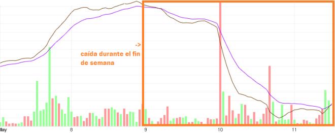 Analyse de l'évolution à court terme du prix du Bitcoin