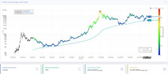 L'indicateur de réduction de moitié Bitcoin SMA 1458d s'est révélé être un soutien pour le prix du cirptomontage