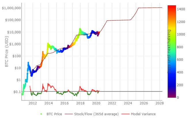 Le modèle S2F tient compte de la rareté de l'actif, donc la réduction de moitié de Bitcoin aura un effet direct sur cet indicateur.