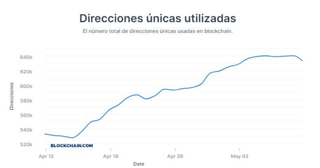 Données fournies par Blockchain.com