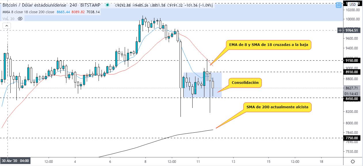 Analyse technique du prix du bitcoin après sa réduction de moitié. Source : Tradingview.