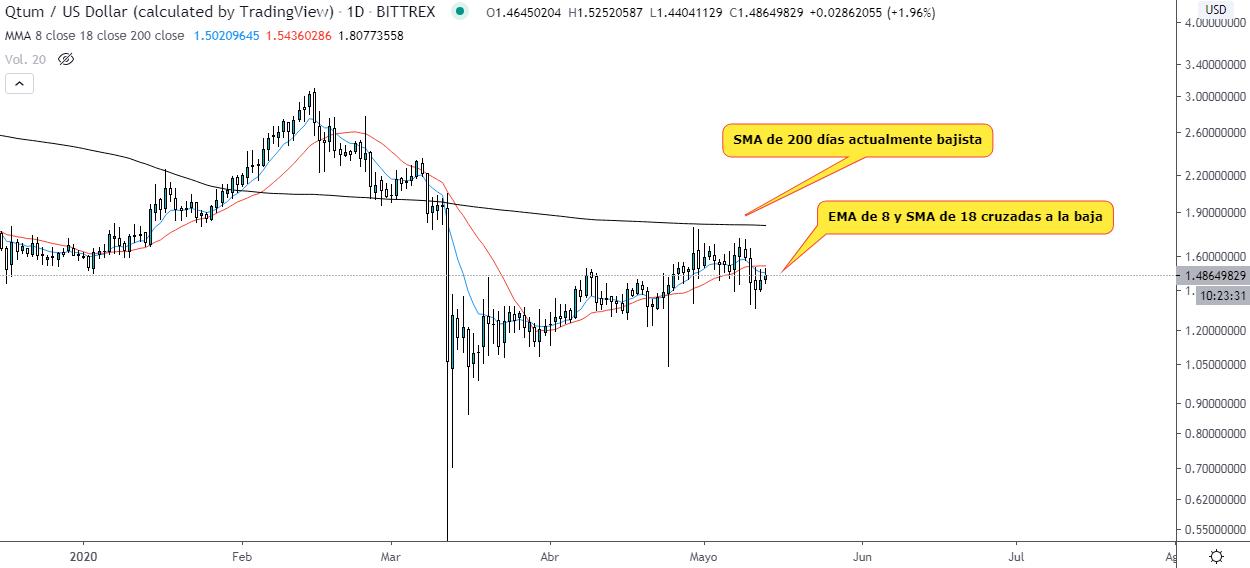 Analyse technique quotidienne du QTUM/USD Source : TradingView.