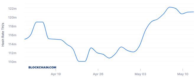 Le taux de hachage de Bitcoin se maintient après avoir été réduit de moitié